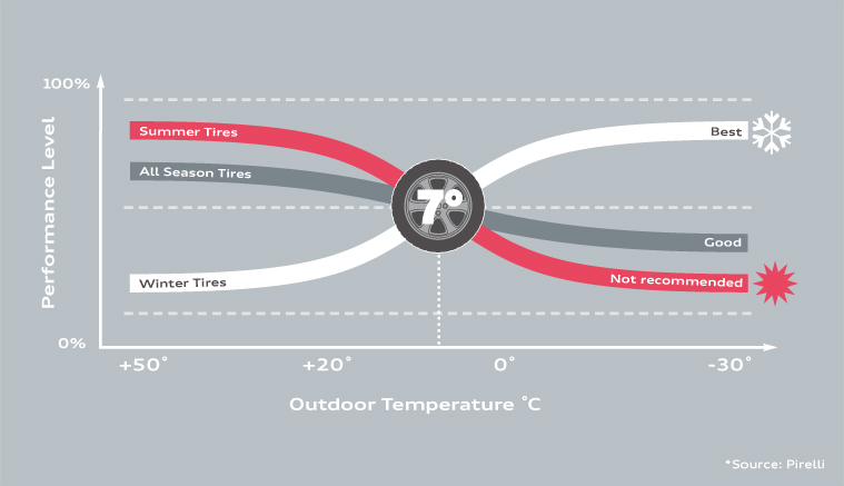Tire Performance and Temperature