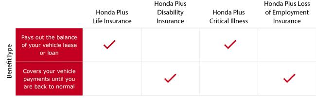 Honda_insurance_rates_E
